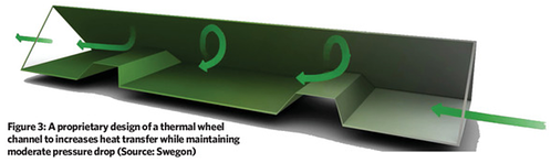 A proprietary design of a thermal wheel channel
