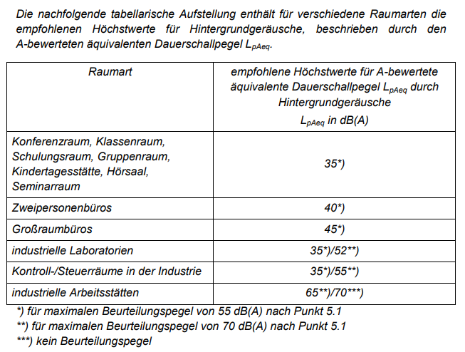Arbeitsstaettenrichtlinie_Laermpegel