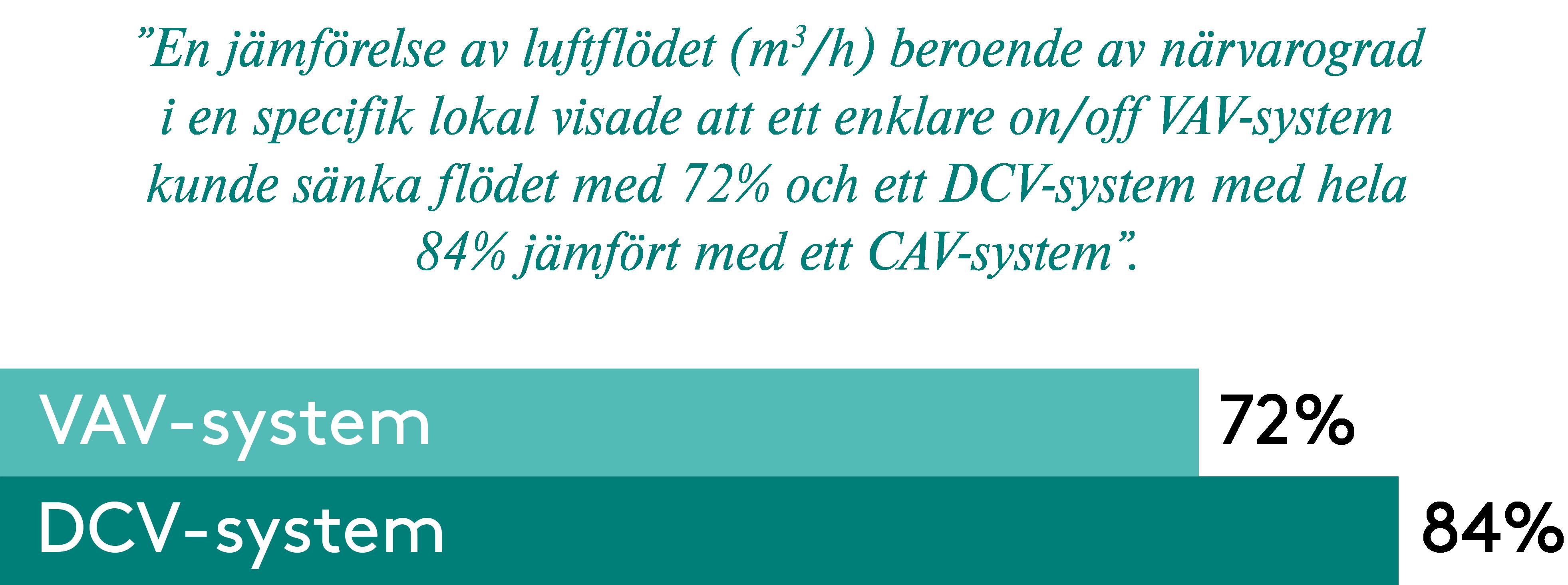 Skillnad VAV CAV-1