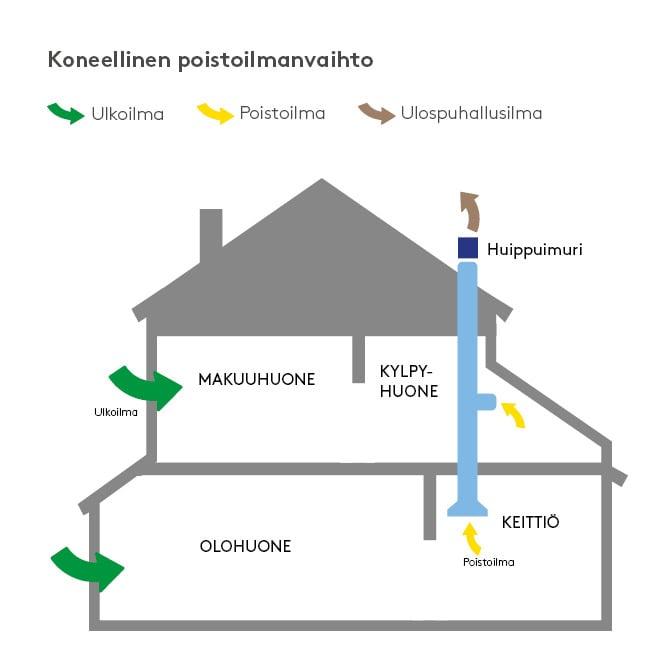 talo_koneellinen