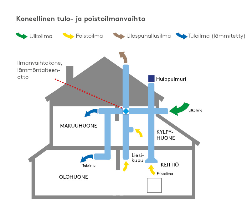 talo_koneellinen_tulo ja poisto