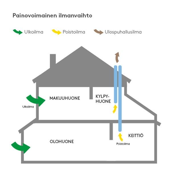 talo_painovoimainen