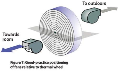 Good practice positioning