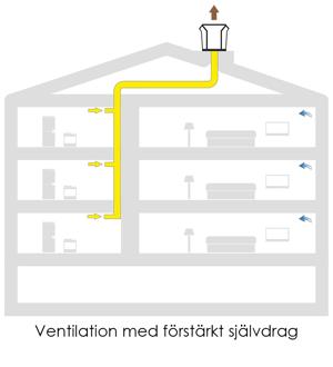 S-ventilation med förstärkt självdrag