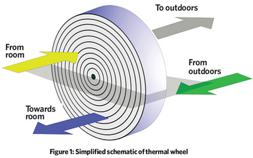 Simplified Schematic of Thermal Wheel