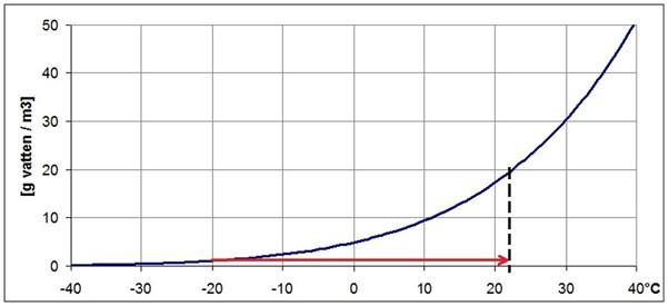fukt_diagram