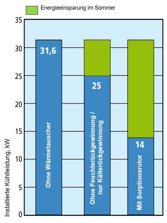 Swegon_Energieeinsparung_Sorptionsrotor