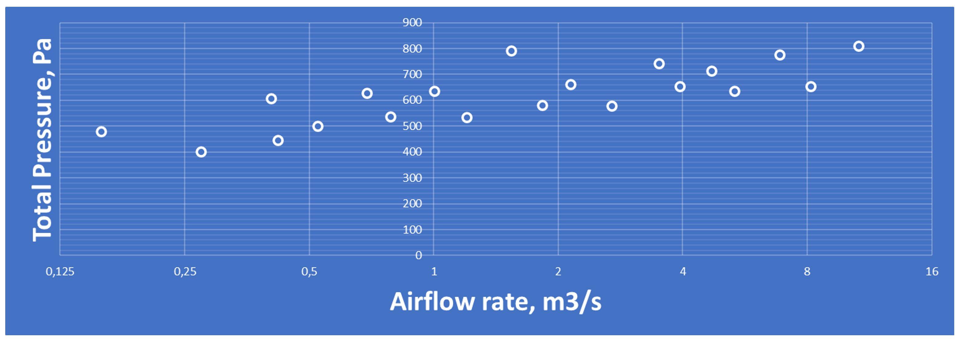air flow chart 1