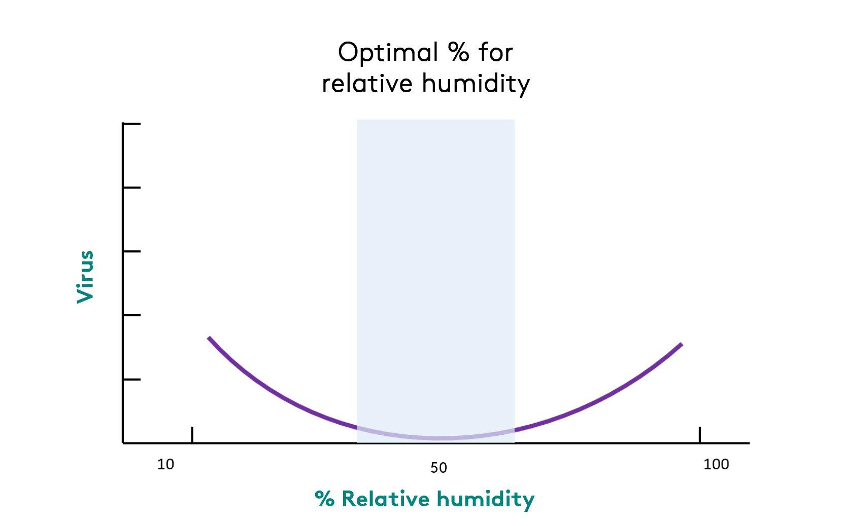 diagram IEQ - relative humidity