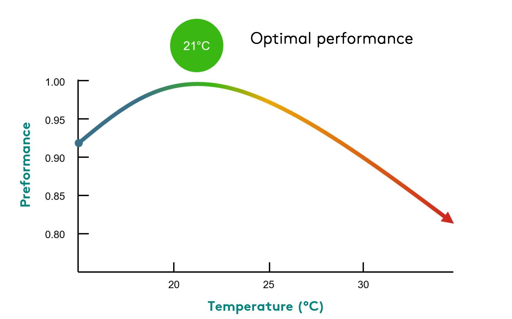 diagram IEQ - temperature