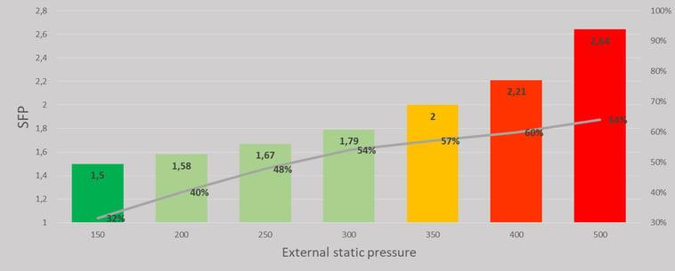 external statistic chart