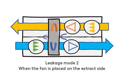 leakagemode2